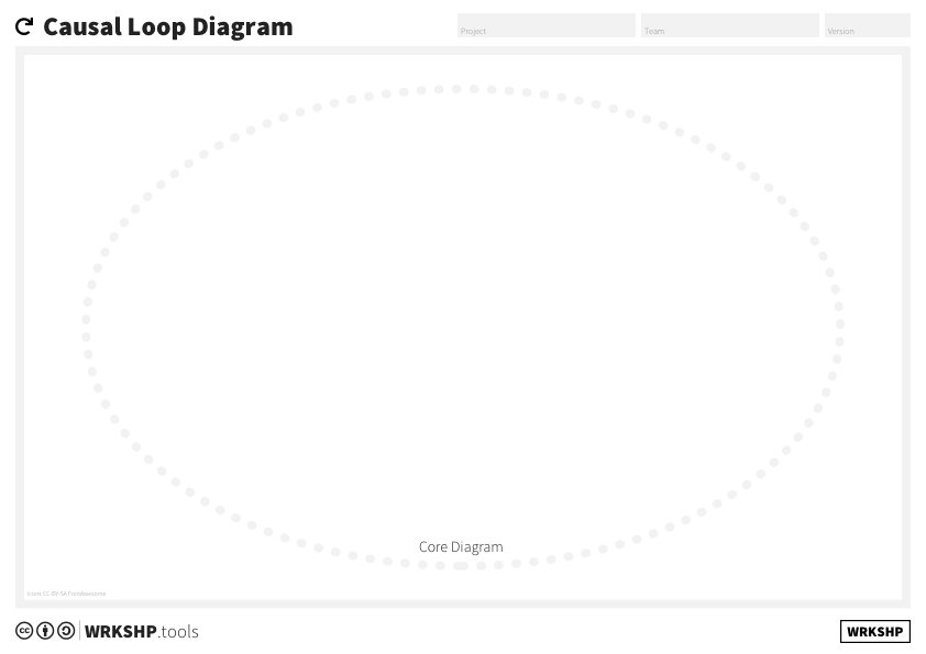 Causal Loop Diagran