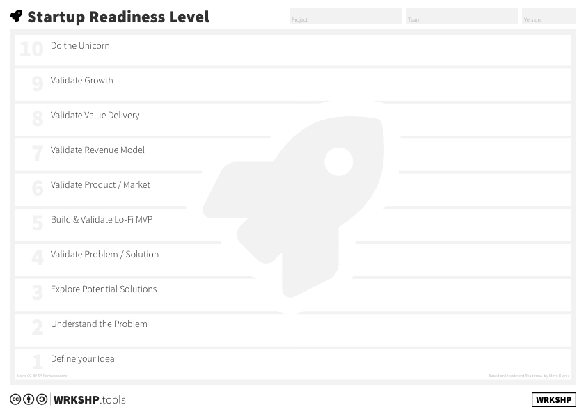 Startup Readiness Level